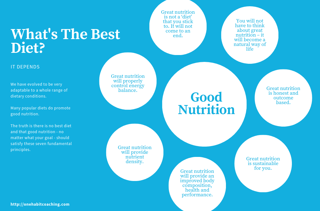 The 7 Laws Of Good Nutrition