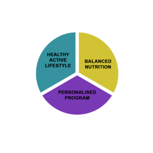 Balance Fitness And Nutrition